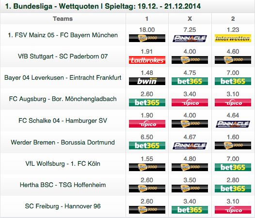 fussball bundesliga quoten