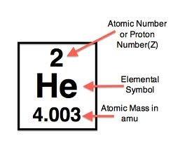 Atomic Number and Mass Number Ionic Radius: 93  Ionization energy: 198310.669 cm-1  Helium doesn't form ions because it already has a stable outer electron level.