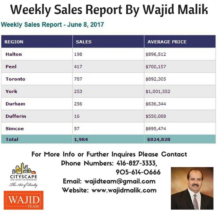 Weekly Sales Report By Wajid Malik