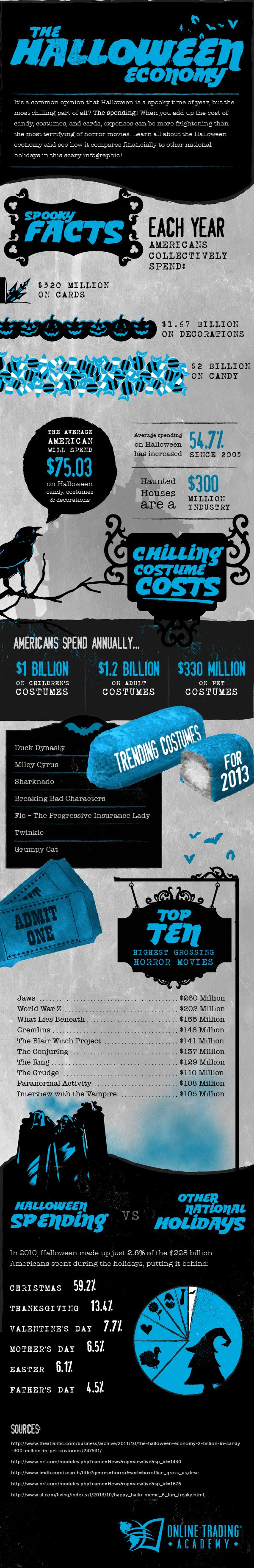 how much do americans spend on halloween discover infographics - Crazy Halloween Facts