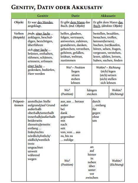 Deutsch lernen: Genitiv,Dativ oder Akkusativ