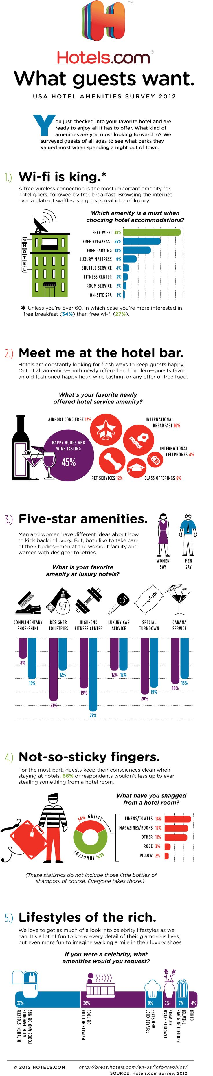Wi-Fi Tops List Of Most-Wanted Hotel Amenities In New Survey (INFOGRAPHIC)