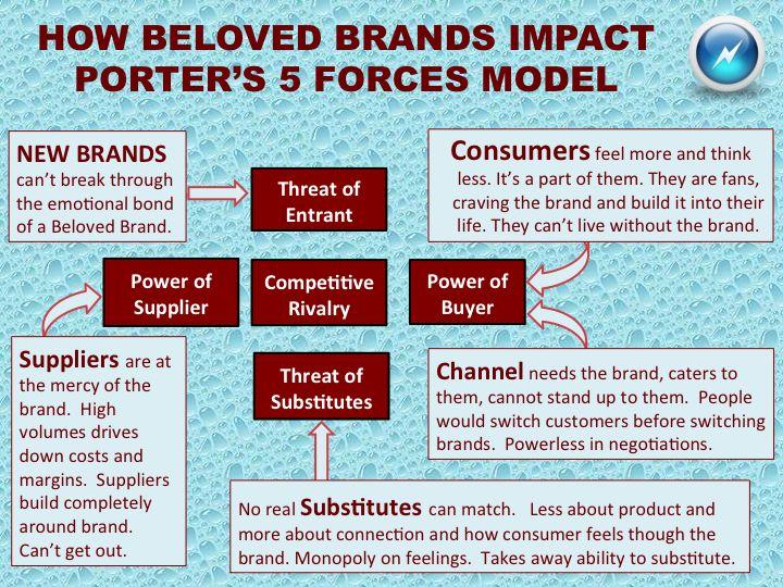 How Beloved Brands Impact Porter's 5 Forces Model.