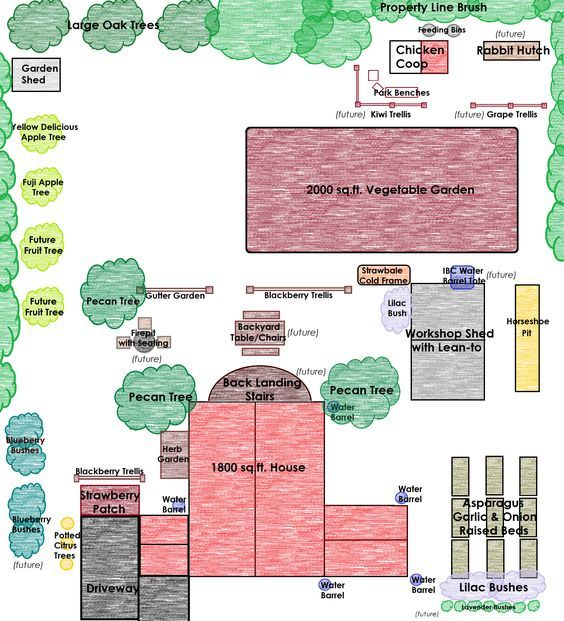 1000 ideas about homestead layout on pinterest farm for Half acre backyard landscaping ideas