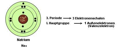 Chemie: Bohrsches Atommodell: Das Schulportal schulestudium.de: Unterrichtsfach Chemie