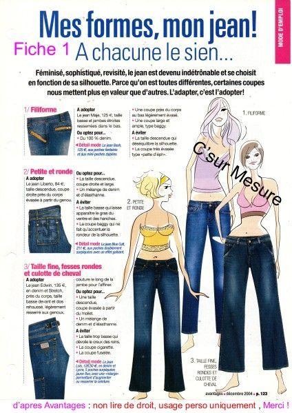 Mode d'emploi : Mes formes= mon jeans !