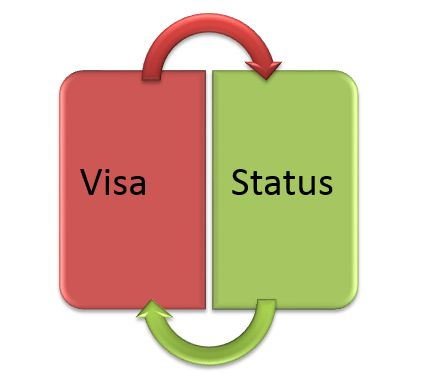 Information On How to Check Visa Application Status Using Passport Number