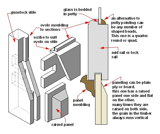 Door Joint At Stile And Midlle Rail Doors Walls And