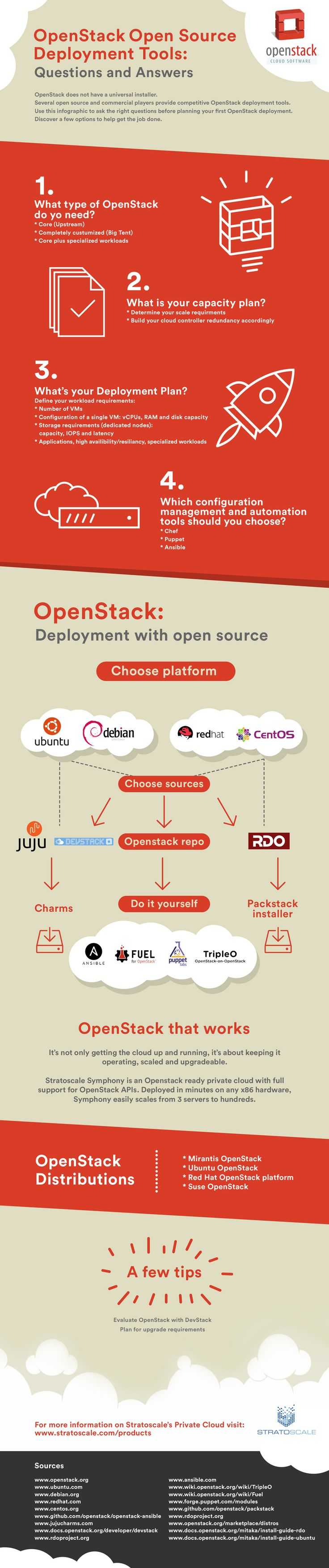 Infographic OpenStack Deployment Tools Final 2