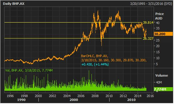 BHP Billiton Stock Research