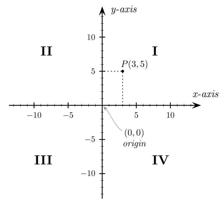 Best  Cartesian Coordinates Ideas On   Equation Of