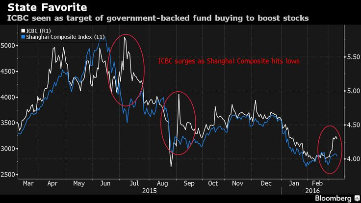 The China Intervention Trade Is Back as State Funds Battle Bears.(March 9th 2016)