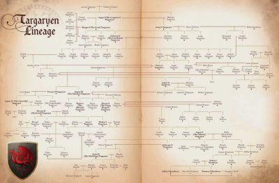 The complicated Targaryen tree