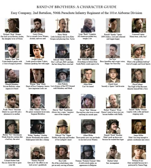 Band of Brothers Character Guide - I think I'll need this for reading the book...