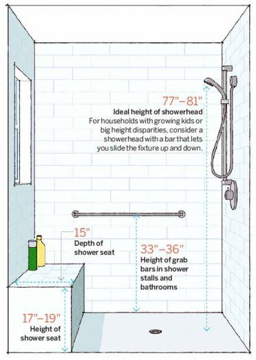 Planning a shower makeover? Make sure you make it comfy and user-friendly with this handy chart.