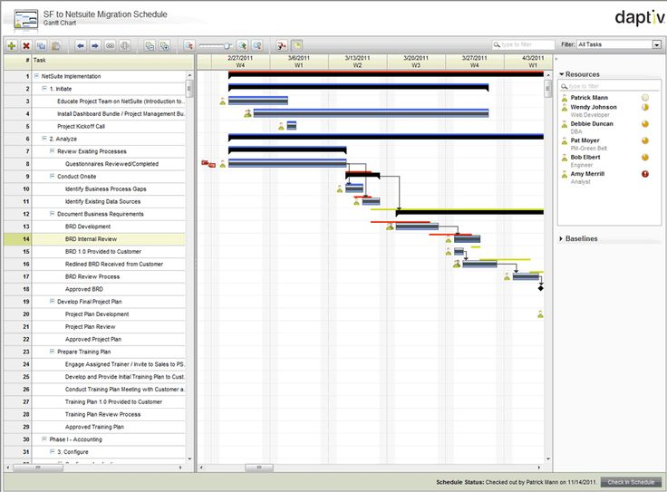 15 best Gantt Charts images on Pinterest Project management - what does a gantt chart show