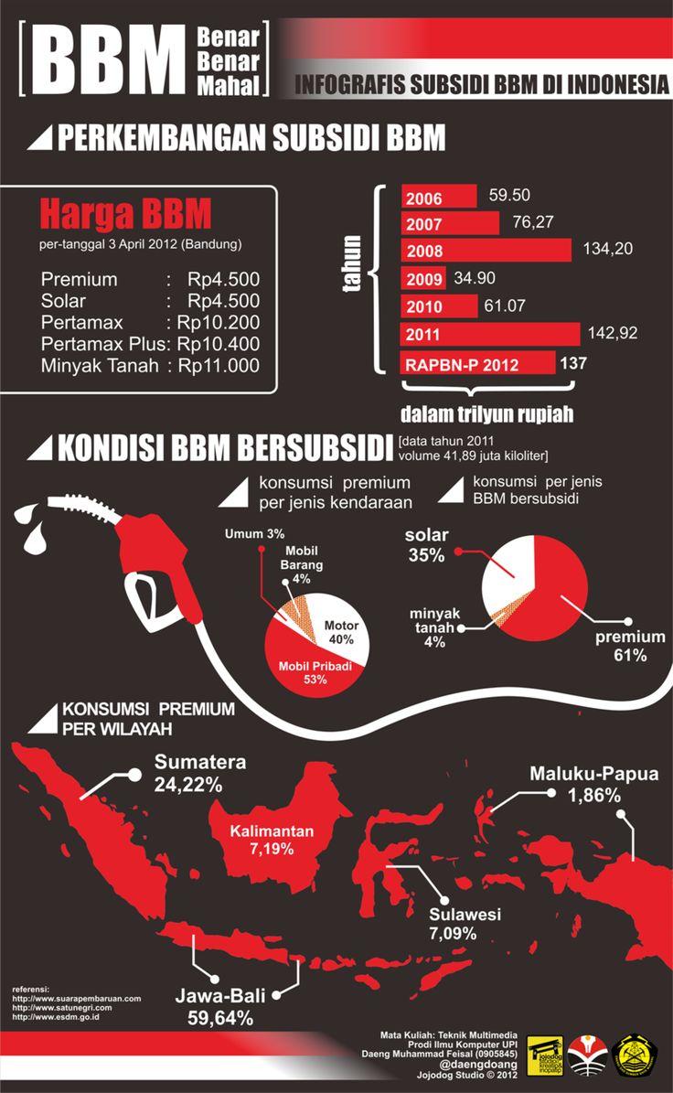 Infografis  BBM Bersubsidi tahun 2012 di Indonesia oleh Daeng Muhammad Feisal @daengdoang