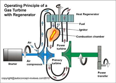 17 Best Images About Gas Turbine On Pinterest More Best