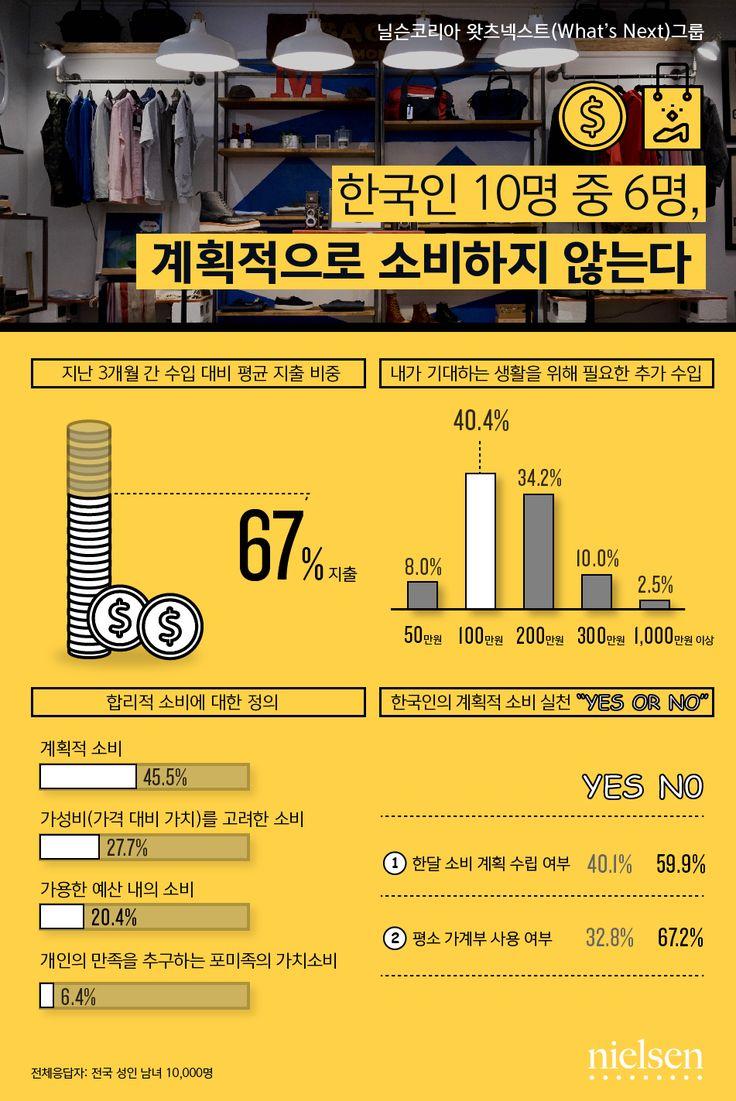 글로벌 정보분석기업 닐슨코리아의 왓츠넥스트(What's Next) 그룹이 실시한 '한국인의 소비 생활에 관한 조사'에 따르면, 한국인은 자신의 수입 대비 평균 67%를 지출하고 있는 것으로 나타났으며, 2명 중 1명(48.8%)은 자신의 수입으로 본인이 기대하는 생활 수준을 충족할 수 없다고 생각하는 것으로 드러났다.   #닐슨코리아 #nielsenkorea #한국인 #소비생활 #소비실천 #포미족 #트렌드 #리서치 #빅데이터
