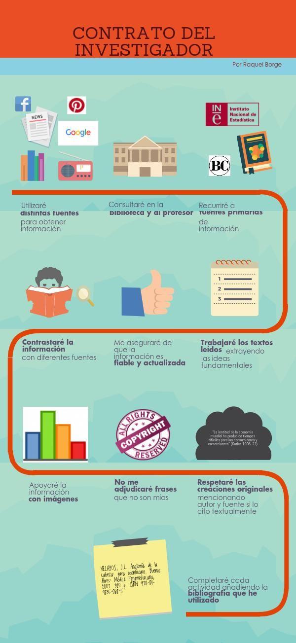 Actividad 4.1 El contrato. ¿Te animas a investigar? Una estupenda infografía de Raquel Borge Toledano en la que ofrece pautas y recomendaciones a sus alumnos sobre cómo hacer una buena investigación. ¡Buen trabajo!