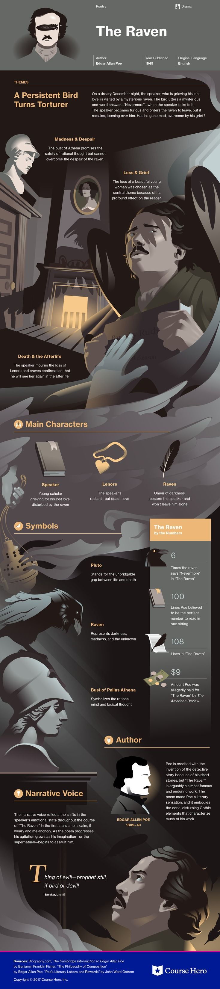 This @CourseHero infographic on The Raven is both visually stunning and informative!