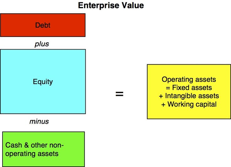 One of the features of enterprise value is that it is relatively immune (though not completely so) from purely financial transactions. A stock buyback funded with debt, a dividend paid for from an existing cash balance or a debt repayment from cash should leave enterprise value unchanged, unless the resulting shift in capital structure changes the cost of capital for operating assets, which, in turn, can change the estimated value of these assets.