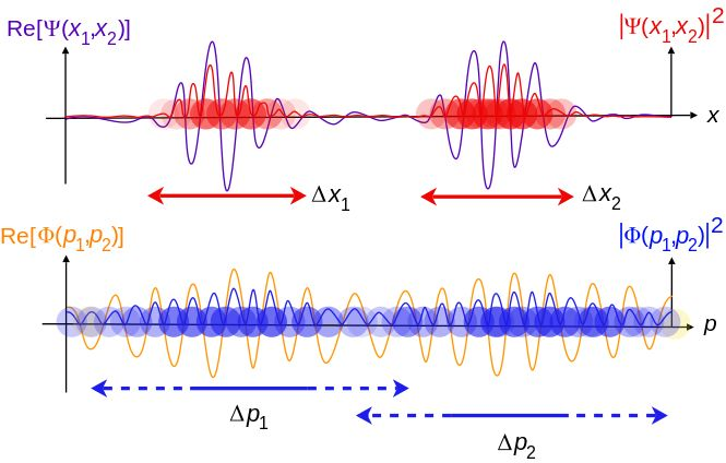 Traveling waves of two free particles, with two of three dimensions suppressed. Top is position space wave function, bottom is momentum space wave function, with corresponding probability densities.