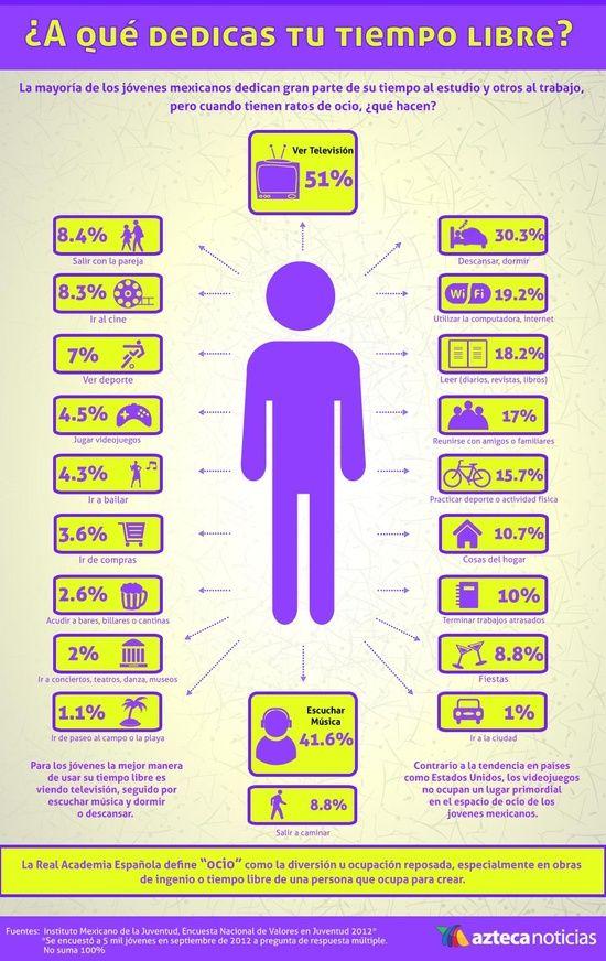 ¿A qué dedicas tu tiempo libre? Gráfica de las actividades de ocio de los jóvenes mexicanos.
