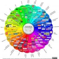 Más de 1.000 herramientas y recursos para emprendedores y profesionales 2.0