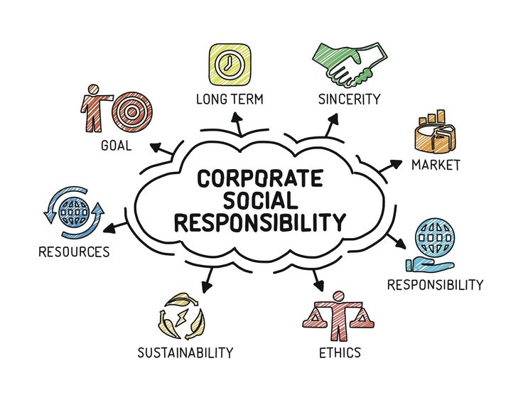 corporate social responsibility and anglo culture Full-text paper (pdf): organizational culture types as predictors of corporate social responsibility.