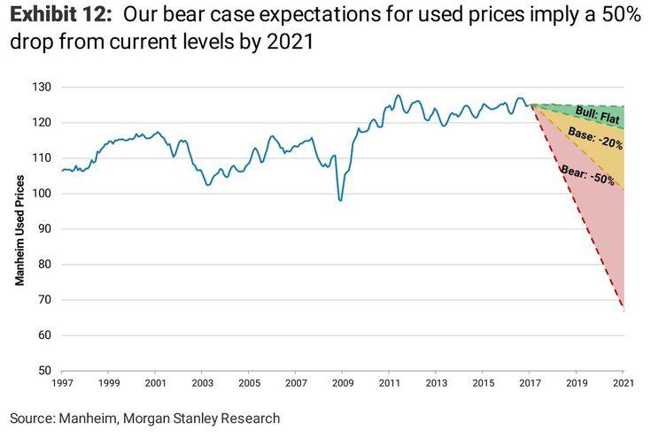 Цены на подержанные автомобили упадут на 20-50%