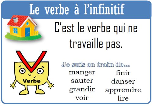 Affichage sur le verbe - Le cartable de Prune