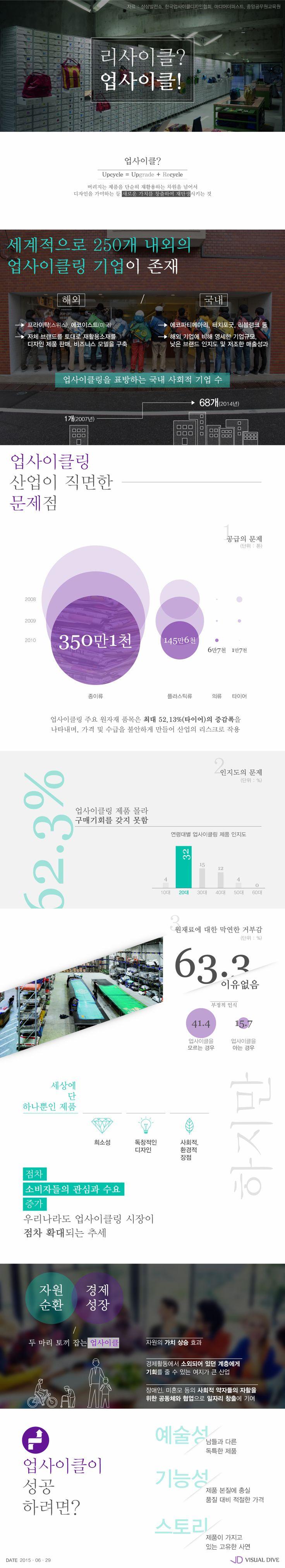 리사이클? 업사이클! [인포그래픽] #Upcycle / #Infographic ⓒ 비주얼다이브 무단 복사·전재·재배포 금지