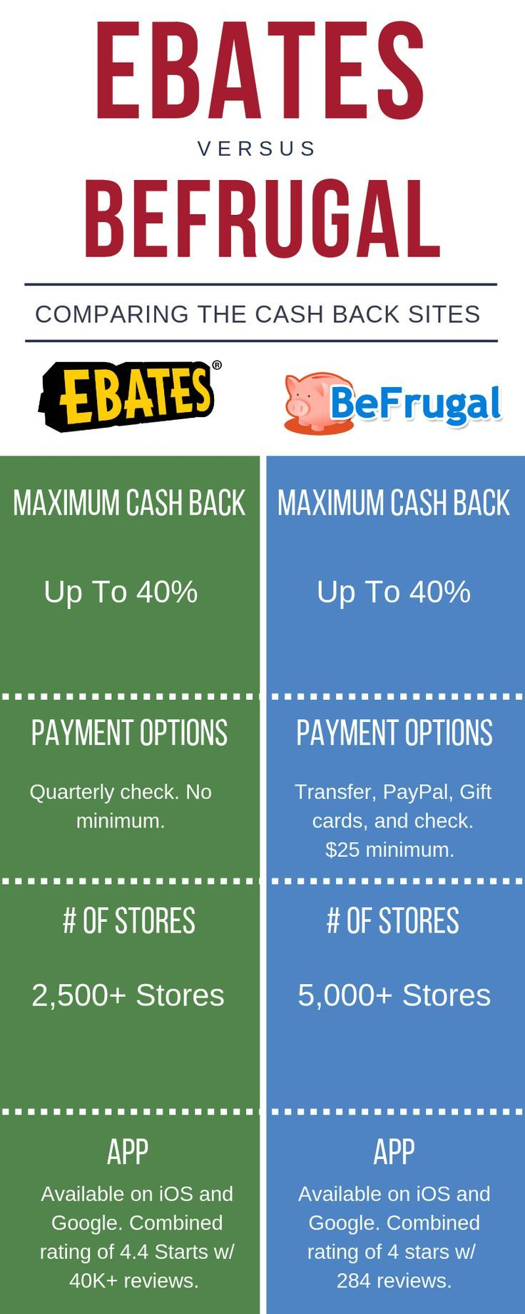 BeFrugal Review 2018: Legit Or Scam? | Personal Finance Tips