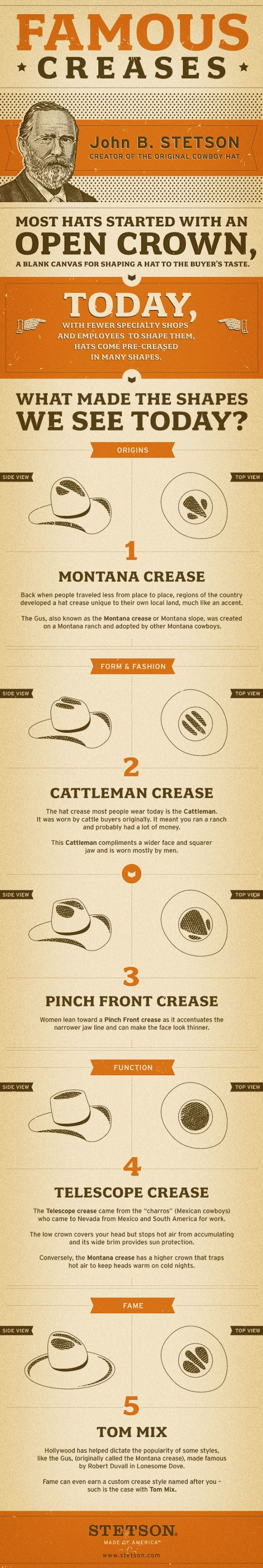 The Many Famous Creases of a Stetson Hat Infographic So fitting for Rodeo Season