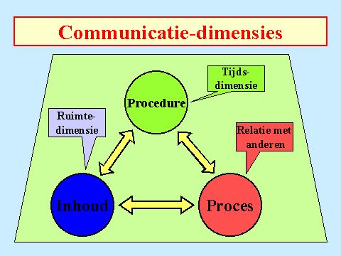Communicatie-dimensies
