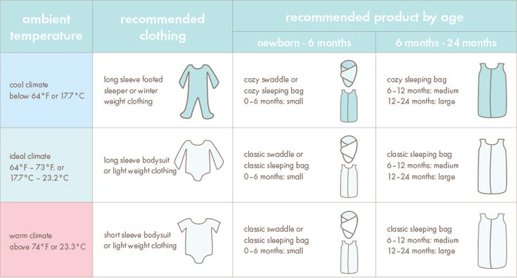 How to dress your baby at night based on temps=== aden + anais USA