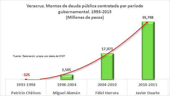 El Gobernador que más ha endeudado a Veracruz - Economía y sociedad - Al Calor Político