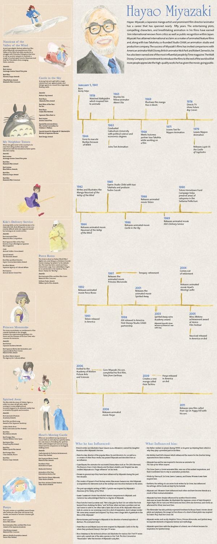 Hayao Miyazaki Timeline by Kaitlin OHern, via Behance
