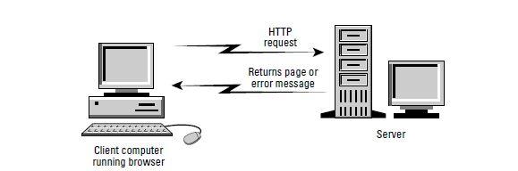 URLs - Uniform Resource Locators | AnsMachine | Encyclopedia | Technology | Blogger Guide