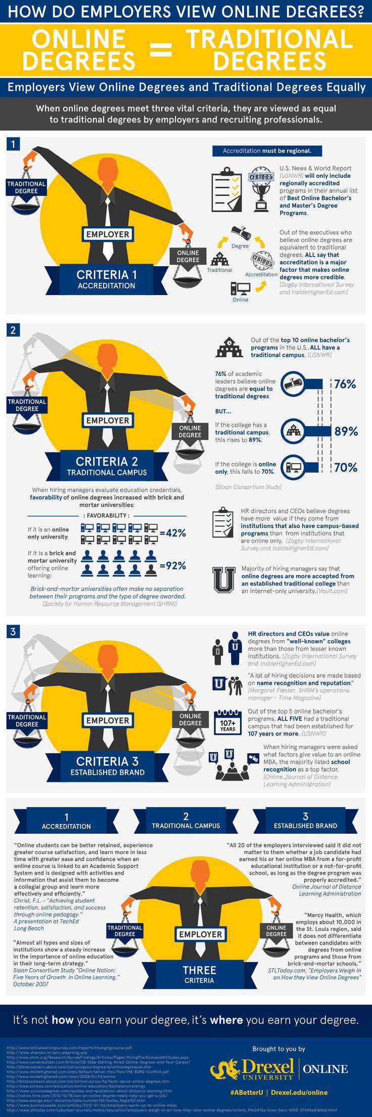 How Do Employers View Online Degrees | Drexel Online | Drexel Online