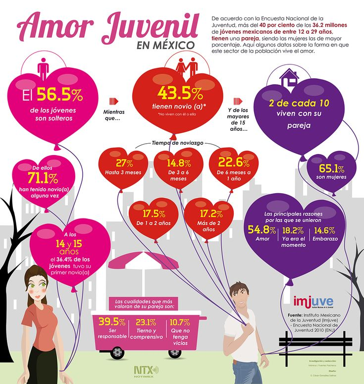 Checa las cifras de #amor entre los jóvenes mexicanos. #Infografia #SanValentín