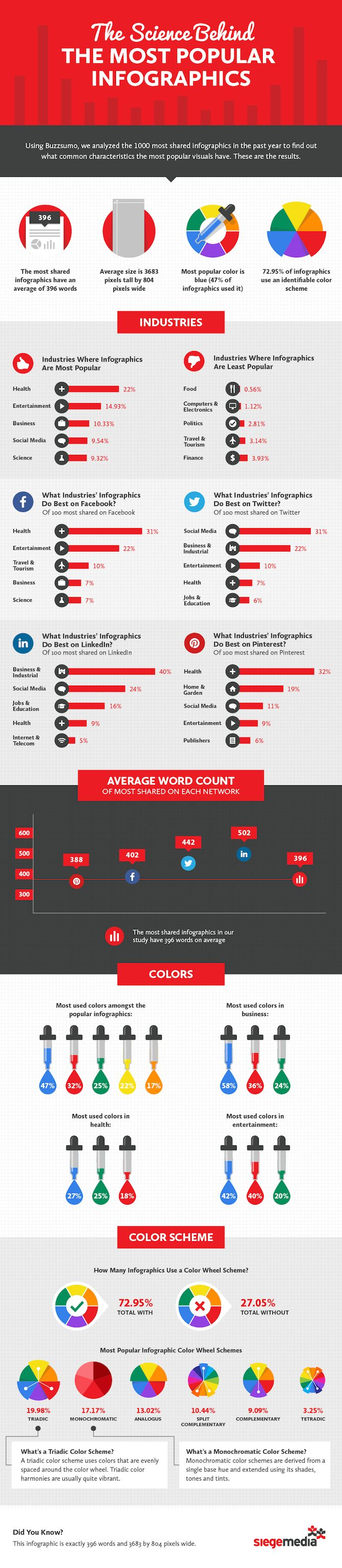 The Science Behind the Most Popular Infographics [Infographic]