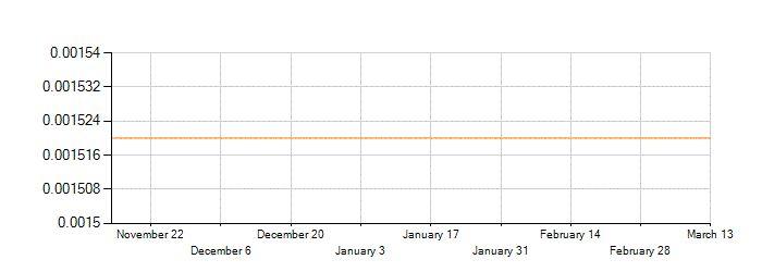 Historique de change de la devise Franc CFA (XAF) contre Euro (EUR)