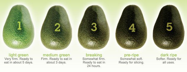 ❤❤ Copyrights unknown. How to choose avocados.