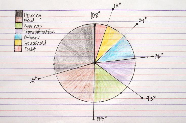 wikiHow to Make a Pie Chart -- via wikiHow.com