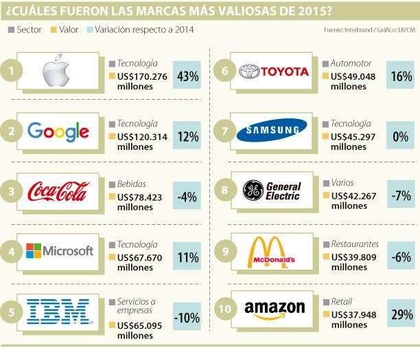 Apple, Google y Coca-Cola siguen siendo las marcas más valiosas