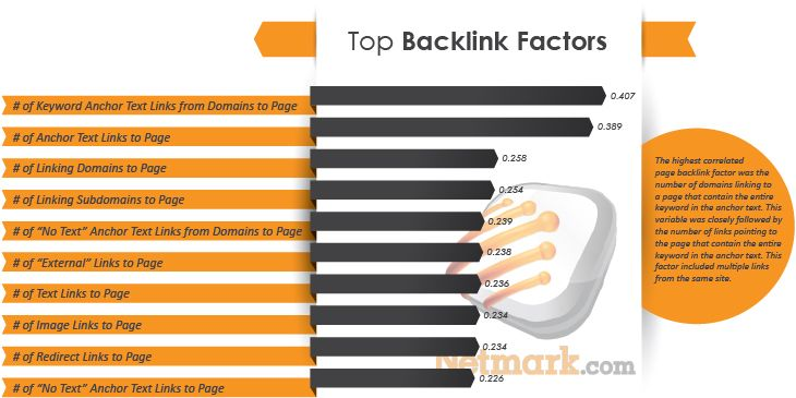 Backlink Ranking Factors