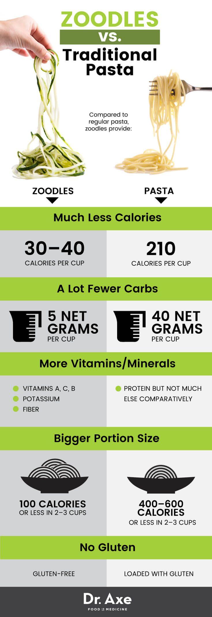 Zoodles: Top 5 Benefits of Zucchini Noodles + Zoodle Recipe Ideas