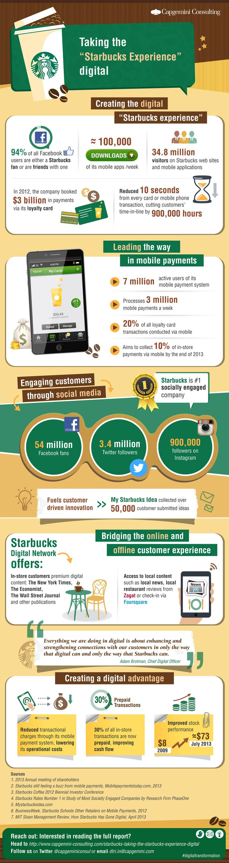 How Starbucks Went Digital -- And Why You Should, Too INFOGRAPHIC